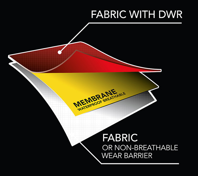 waterproof-breathable-membrane