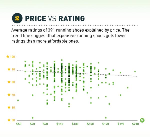 price vs rating